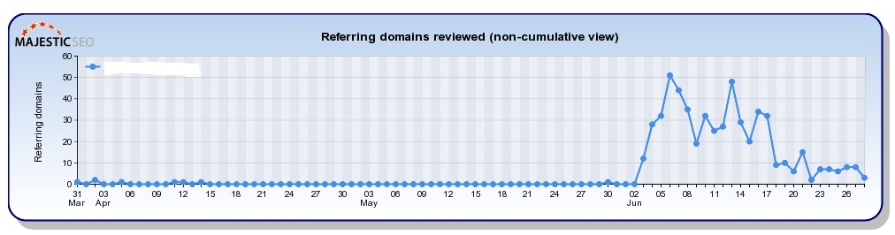 Negative SEO Referring Domains