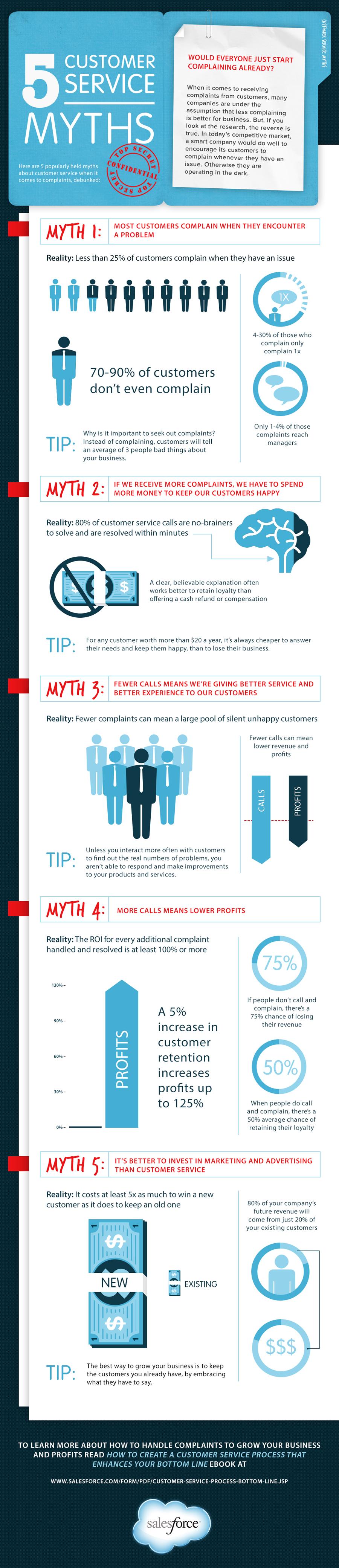 5-customer-service-myths