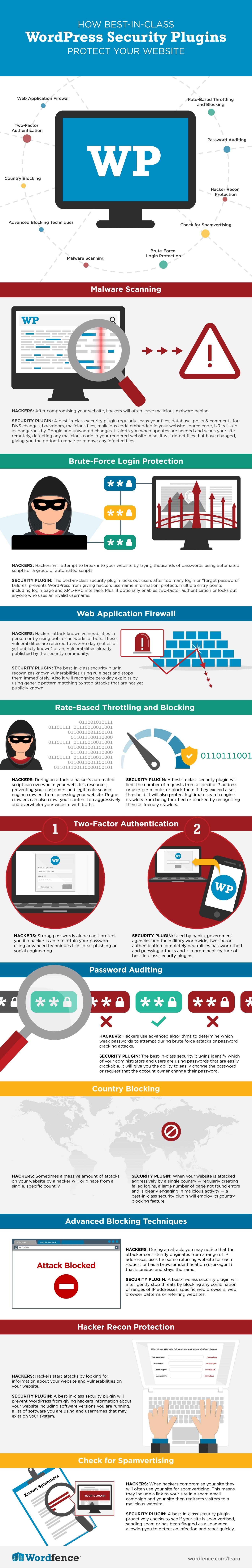 How-Best-In-Class-WordPress_Security-Plugins-Protect-Your-Website