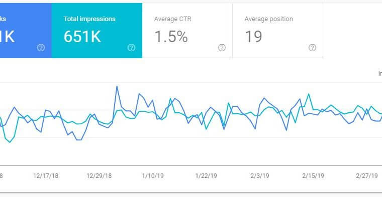 Does Google Search Console show Organic or Paid traffic?