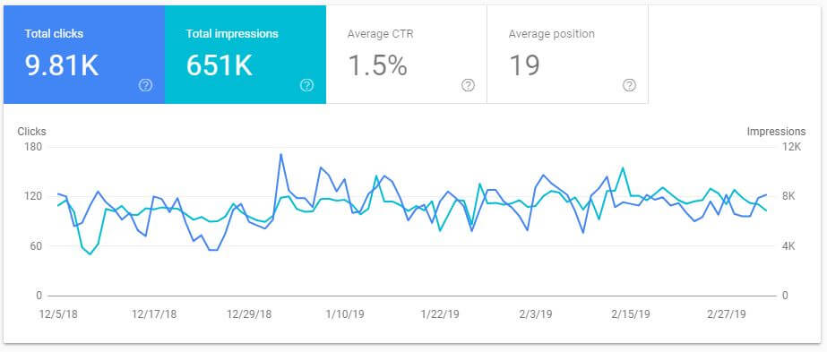 Search Console traffic 2