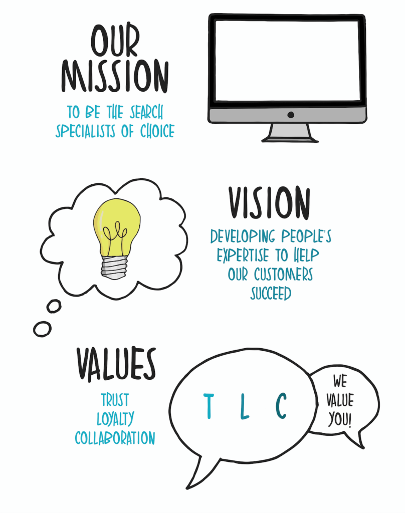 Aqueous Mission, Vision Values